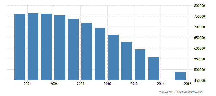 ukraine population age 20 total wb data