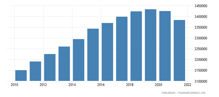ukraine population ages 0 14 female wb data