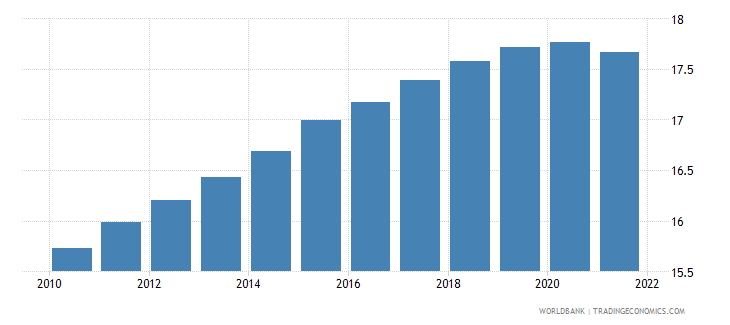 ukraine population ages 0 14 male percent of total wb data