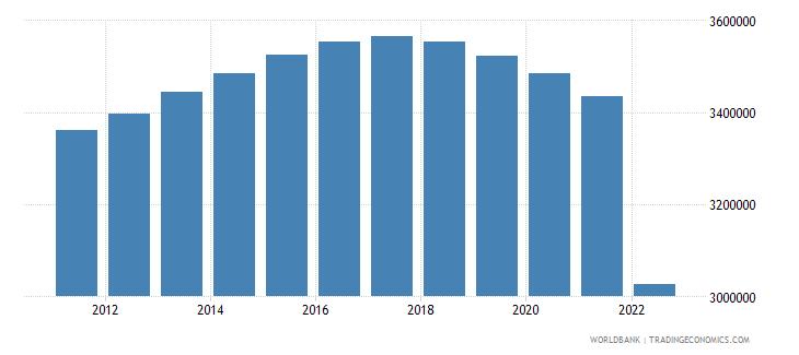 ukraine population ages 0 14 male wb data