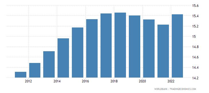 ukraine population ages 0 14 percent of total wb data