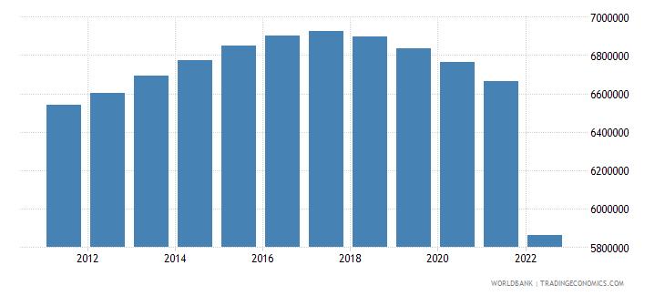 ukraine population ages 0 14 total wb data