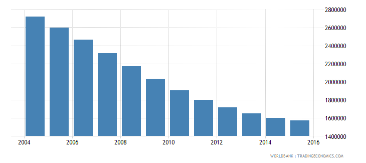 ukraine population ages 13 16 total wb data