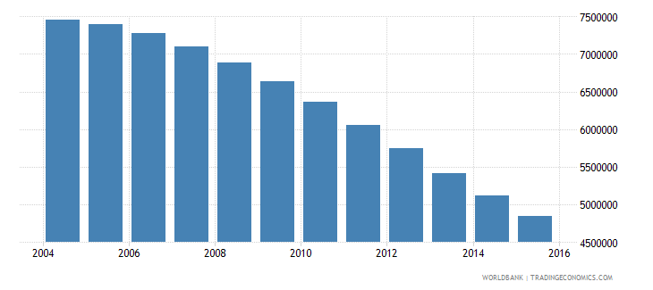 ukraine population ages 15 24 total wb data