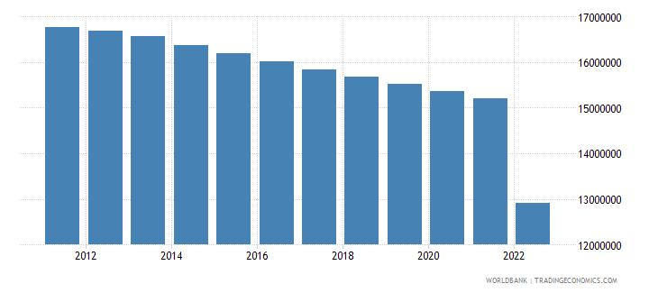 ukraine population ages 15 64 female wb data