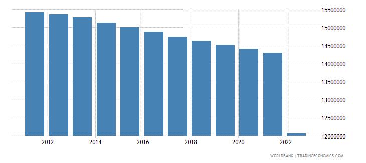 ukraine population ages 15 64 male wb data
