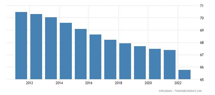 ukraine population ages 15 64 percent of total wb data
