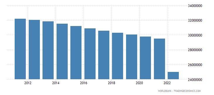 ukraine population ages 15 64 total wb data