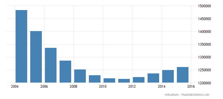 ukraine population ages 6 11 male wb data