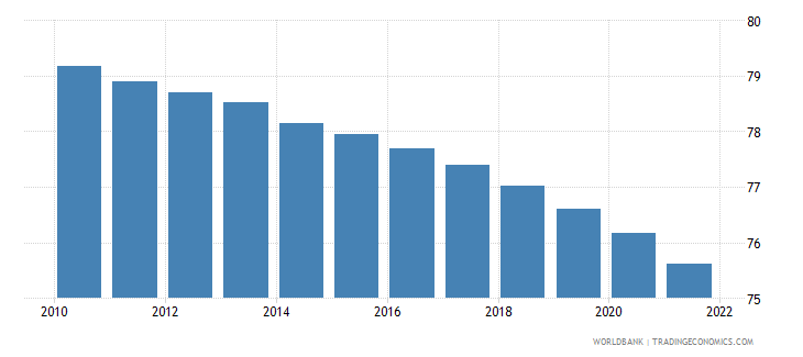 ukraine population density people per sq km wb data