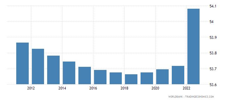 Population - Female  Of Total In Ukraine-3804
