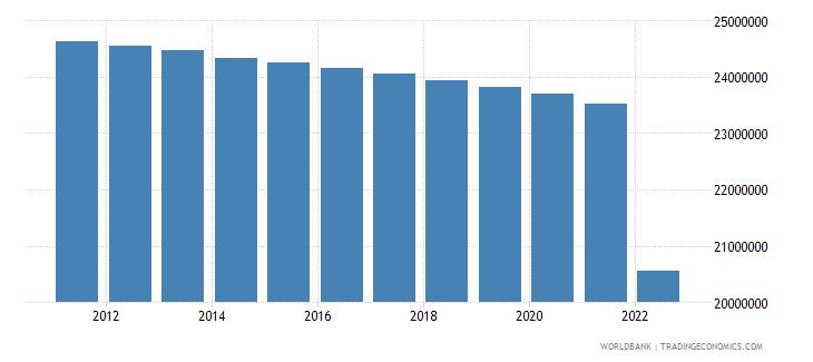 ukraine population female wb data