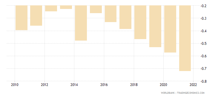 ukraine population growth annual percent wb data
