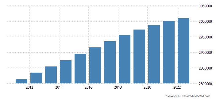 ukraine population in largest city wb data