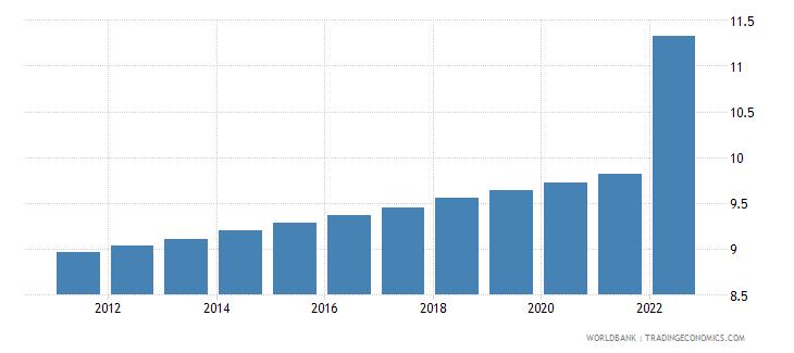 ukraine population in the largest city percent of urban population wb data