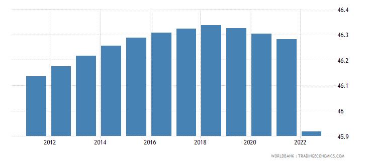 ukraine population male percent of total wb data