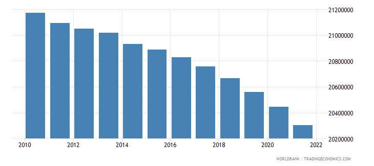 ukraine population male wb data