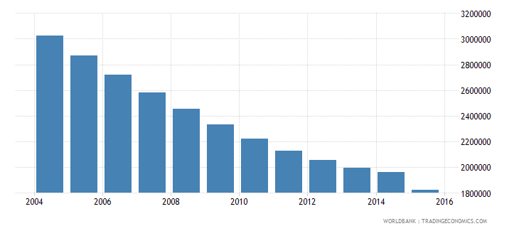 ukraine population of the official age for lower secondary education both sexes number wb data