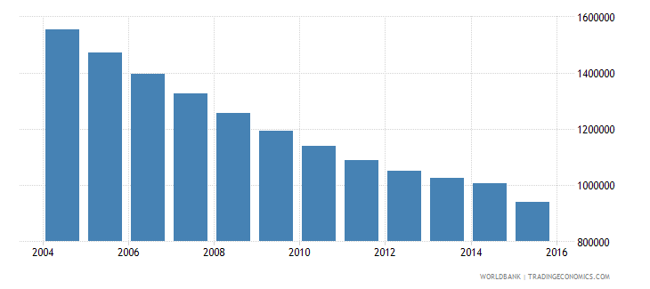 ukraine population of the official age for lower secondary education male number wb data