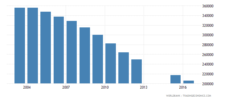 ukraine population of the official age for post secondary non tertiary education female number wb data