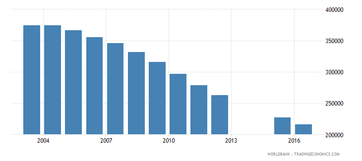 ukraine population of the official age for post secondary non tertiary education male number wb data