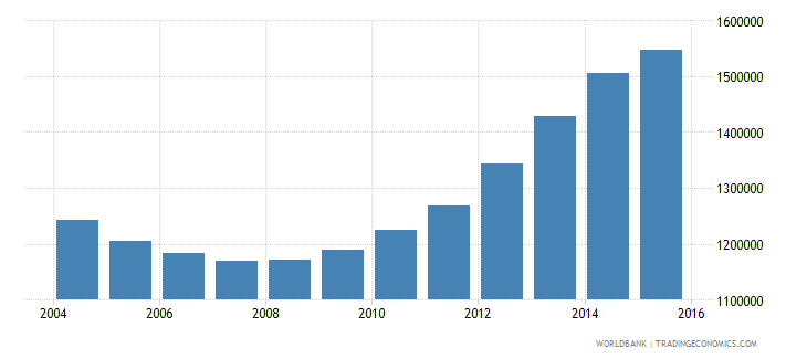 ukraine population of the official age for pre primary education both sexes number wb data