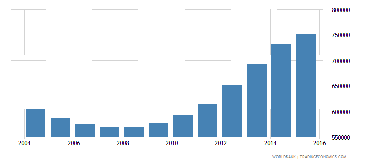 ukraine population of the official age for pre primary education female number wb data
