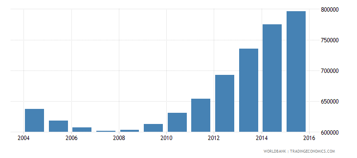 ukraine population of the official age for pre primary education male number wb data