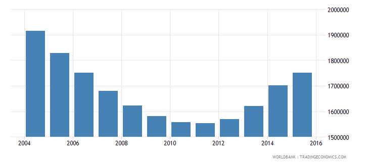 ukraine population of the official age for primary education both sexes number wb data