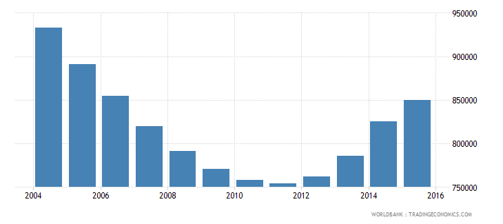 ukraine population of the official age for primary education female number wb data