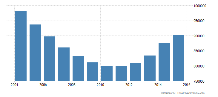 ukraine population of the official age for primary education male number wb data