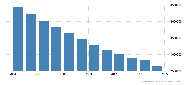 ukraine population of the official age for secondary education both sexes number wb data