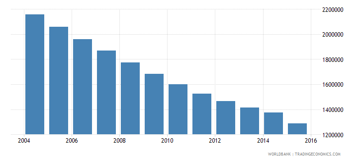 ukraine population of the official age for secondary education female number wb data