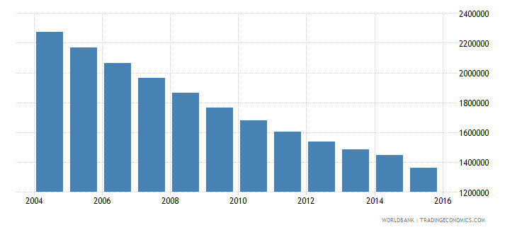 ukraine population of the official age for secondary education male number wb data