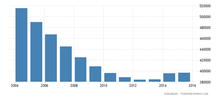 ukraine population of the official age for the last grade of primary education both sexes number wb data