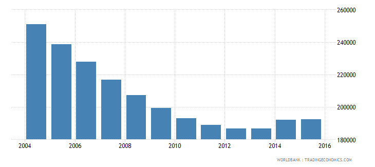ukraine population of the official age for the last grade of primary education female number wb data