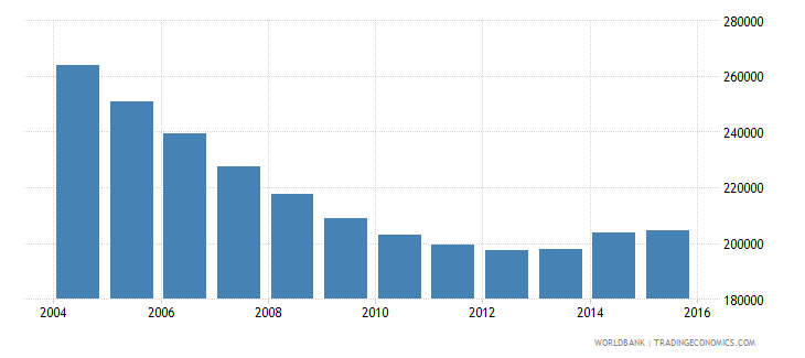 ukraine population of the official age for the last grade of primary education male number wb data