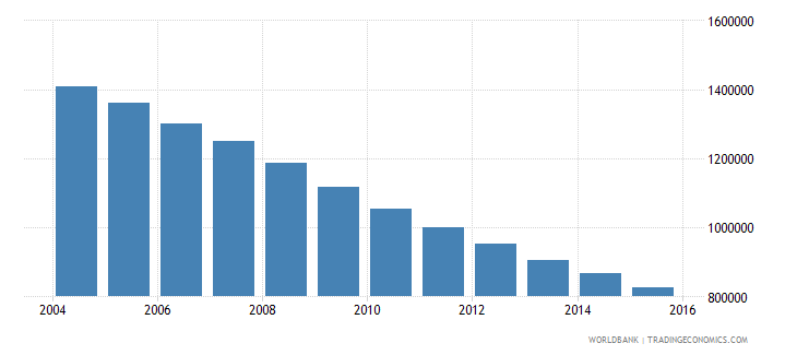 ukraine population of the official age for upper secondary education both sexes number wb data