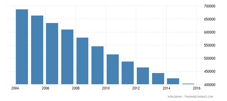 ukraine population of the official age for upper secondary education female number wb data