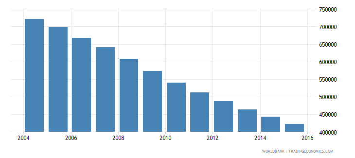 ukraine population of the official age for upper secondary education male number wb data