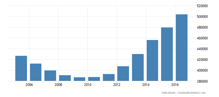 ukraine population of the official entrance age to primary education both sexes number wb data
