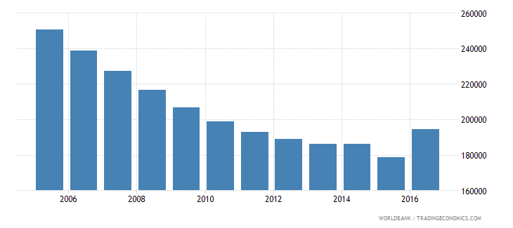 ukraine population of the official entrance age to secondary general education female number wb data