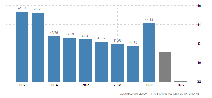 Ukraine Population