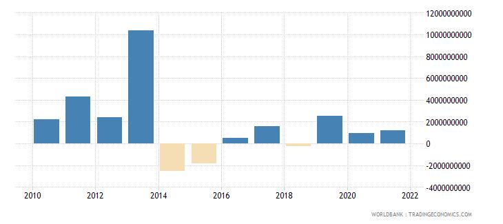 ukraine portfolio investment bonds ppg  plus  png nfl us dollar wb data