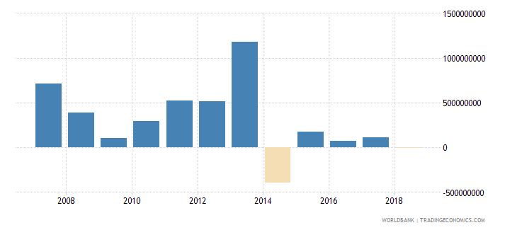 ukraine portfolio investment equity drs us dollar wb data