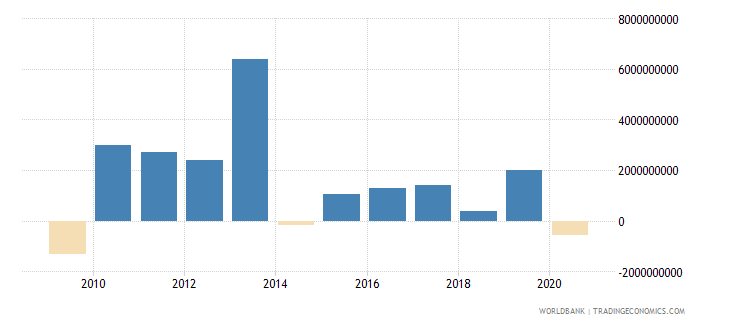 ukraine ppg bonds nfl us dollar wb data