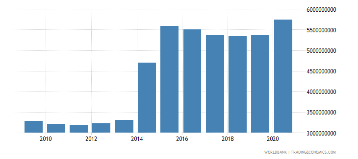ukraine ppg ibrd dod us dollar wb data