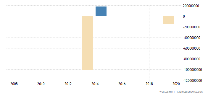 ukraine ppg other private creditors nfl us dollar wb data