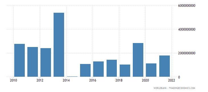 ukraine ppg private creditors nfl us dollar wb data
