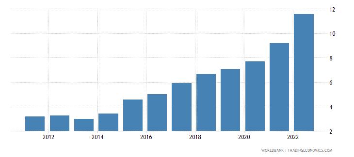 ukraine ppp conversion factor gdp lcu per international dollar wb data